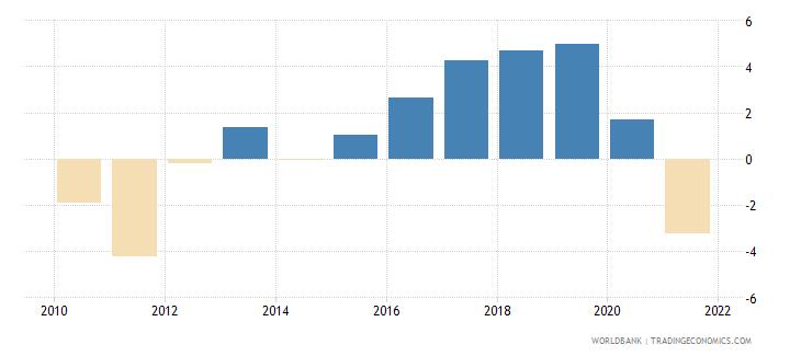 mauritius adjusted savings net national savings percent of gni wb data