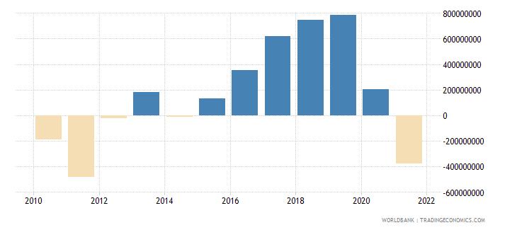 mauritius adjusted savings net national savings us dollar wb data