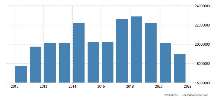 mauritius adjusted savings particulate emission damage us dollar wb data