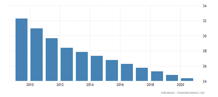 mauritius adolescent fertility rate births per 1 000 women ages 15 19 wb data
