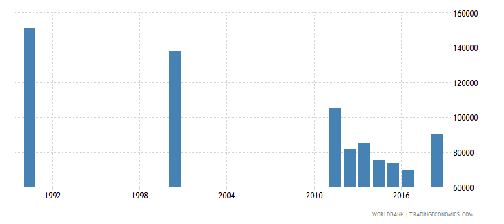 mauritius adult illiterate population 15 years both sexes number wb data