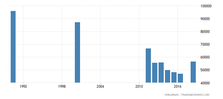 mauritius adult illiterate population 15 years female number wb data
