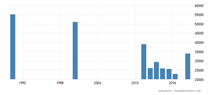 mauritius adult illiterate population 15 years male number wb data
