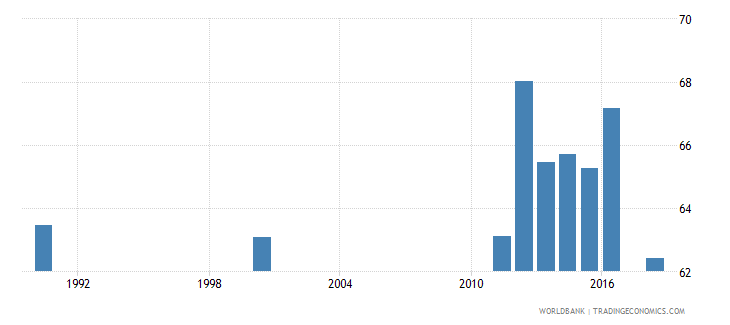 mauritius adult illiterate population 15 years percent female wb data