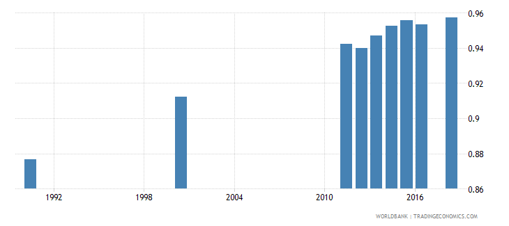 mauritius adult literacy rate population 15 years gender parity index gpi wb data