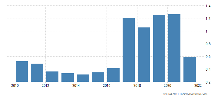 mauritius agricultural raw materials exports percent of merchandise exports wb data