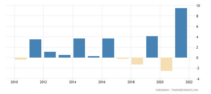 mauritius agriculture value added annual percent growth wb data