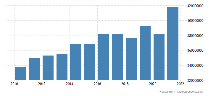 mauritius agriculture value added constant 2000 us dollar wb data