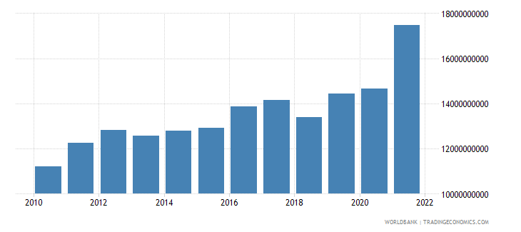 mauritius agriculture value added current lcu wb data