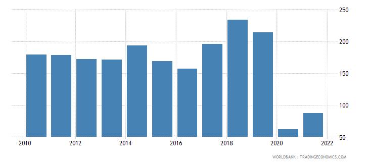 mauritius air transport freight million ton km wb data