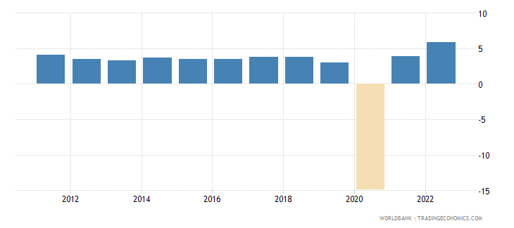 mauritius annual percentage growth rate of gdp at market prices based on constant 2010 us dollars  wb data