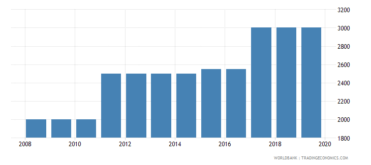 mauritius armed forces personnel total wb data