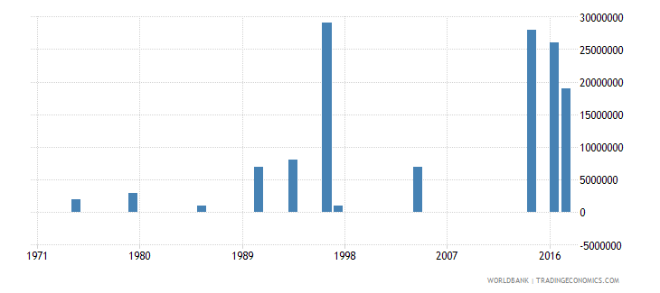 mauritius arms imports constant 1990 us dollar wb data