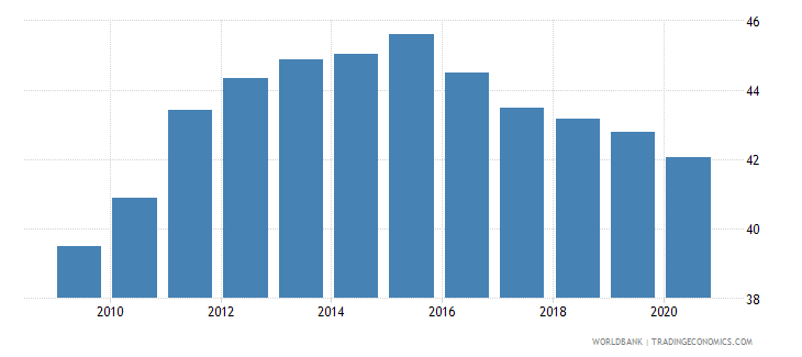 mauritius automated teller machines atms per 100 000 adults wb data
