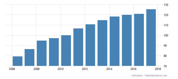 mauritius average consumer price index 2010 100 wb data