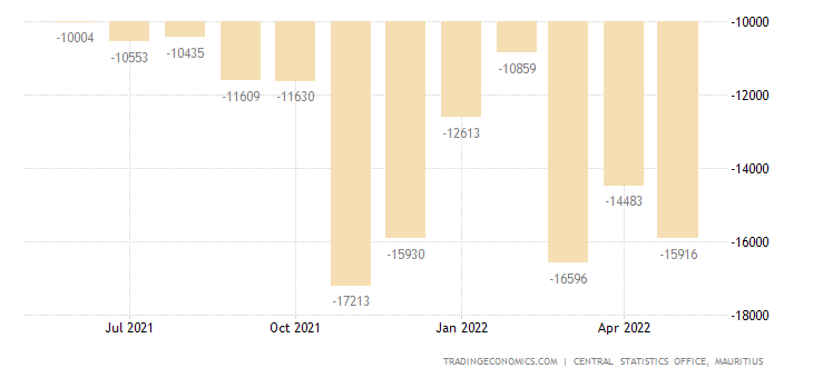 Mauritius Balance of Trade