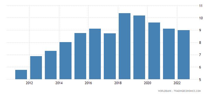 mauritius bank capital to assets ratio percent wb data