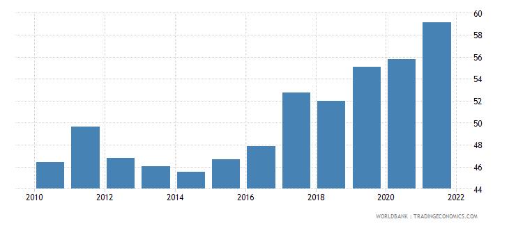 mauritius bank concentration percent wb data