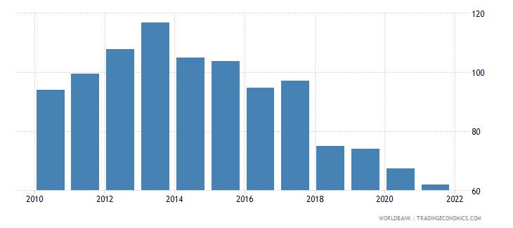 mauritius bank credit to bank deposits percent wb data