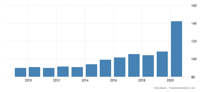 mauritius bank deposits to gdp percent wb data