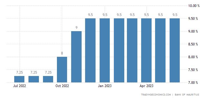 Mauritius Bank Lending Rate