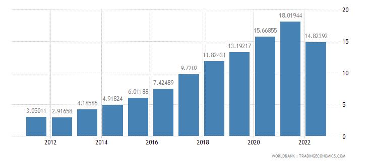 mauritius bank liquid reserves to bank assets ratio percent wb data