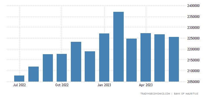 Mauritius Banks Balance Sheet