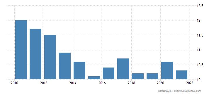 mauritius birth rate crude per 1 000 people wb data