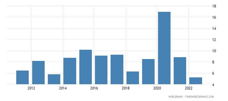 mauritius broad money growth annual percent wb data