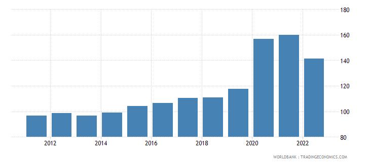mauritius broad money percent of gdp wb data