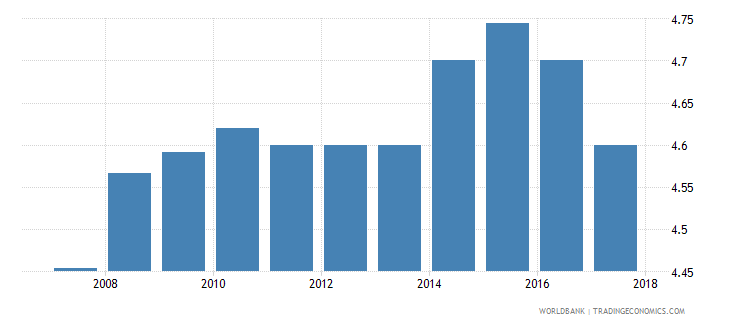 mauritius burden of customs procedure wef 1 extremely inefficient to 7 extremely efficient wb data