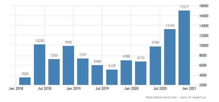 Mauritius Capital Flows