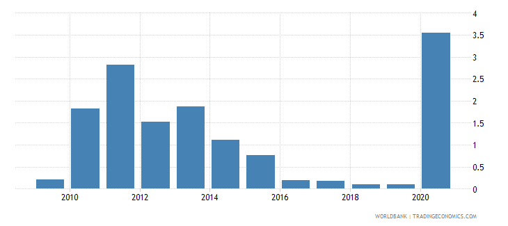 mauritius central bank assets to gdp percent wb data