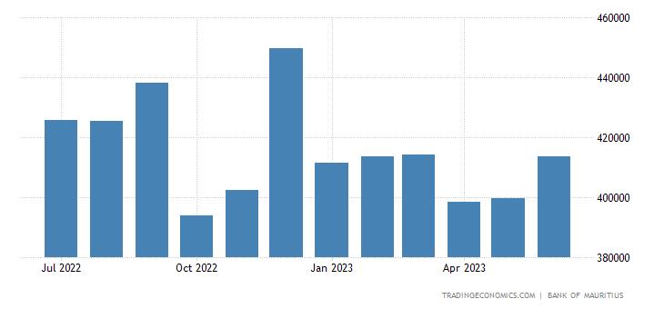 Mauritius Central Bank Balance Sheet