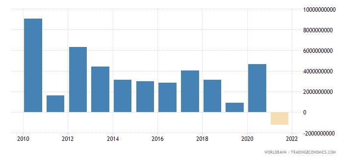 mauritius changes in inventories current lcu wb data