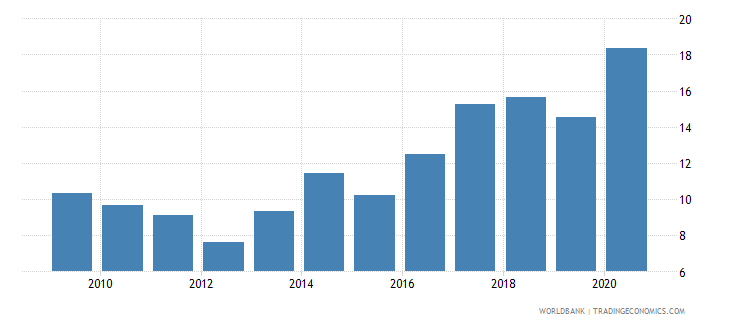 mauritius claims on central government etc percent gdp wb data