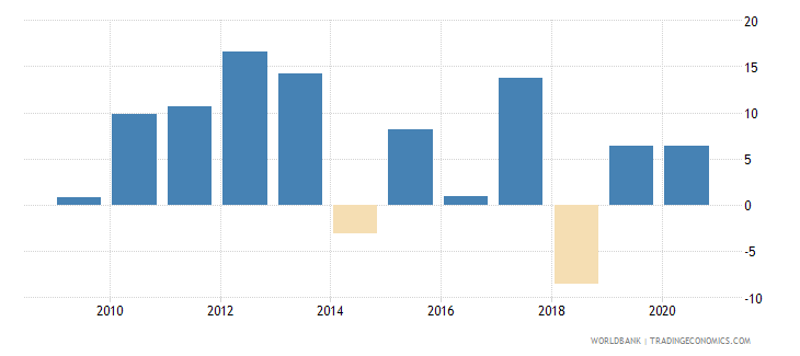 mauritius claims on other sectors of the domestic economy annual growth as percent of broad money wb data