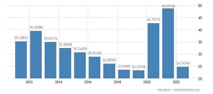 mauritius communications computer etc percent of service exports bop wb data