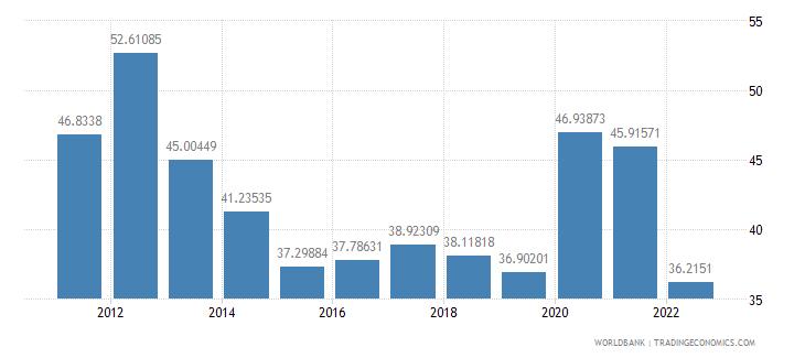 mauritius communications computer etc percent of service imports bop wb data