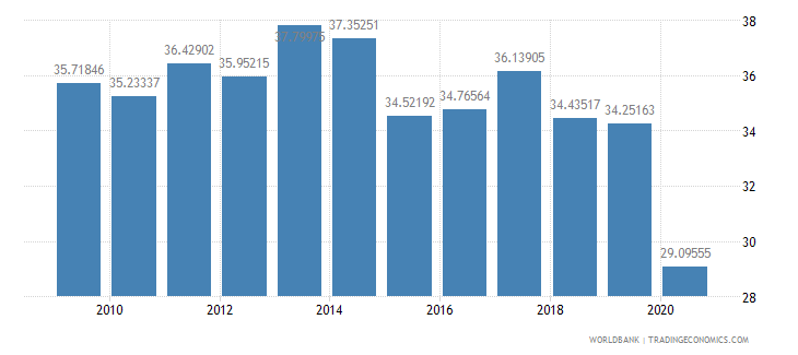 mauritius compensation of employees percent of expense wb data