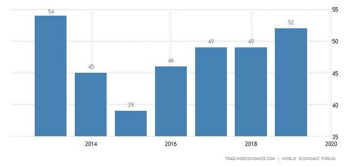 Mauritius Competitiveness Rank