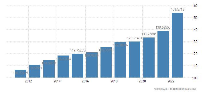 mauritius consumer price index 2005  100 wb data