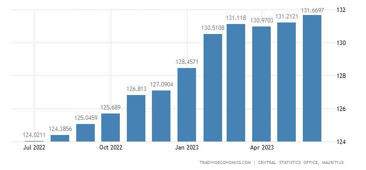 Mauritius Consumer Price Index (CPI)