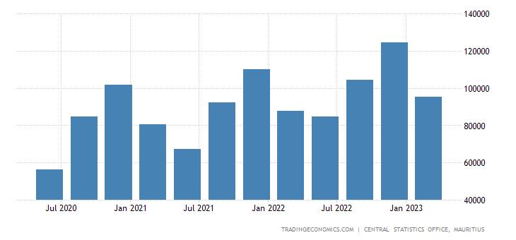 Mauritius Consumer Spending