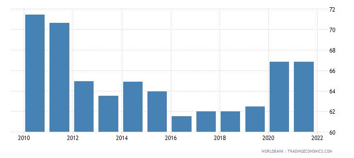 mauritius control of corruption percentile rank wb data