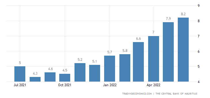 Mauritius Core Inflation Rate