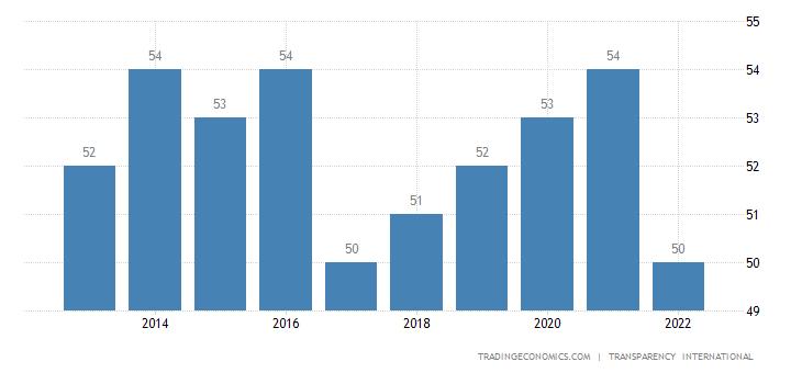 Mauritius Corruption Index