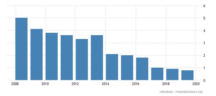 mauritius cost of business start up procedures male percent of gni per capita wb data