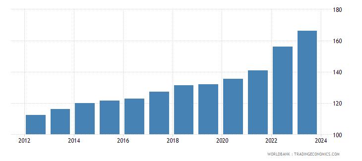 mauritius cpi price nominal wb data