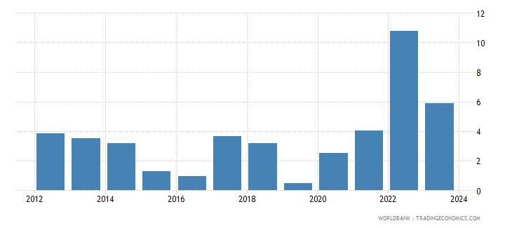 mauritius cpi price percent y o y nominal seas adj  wb data